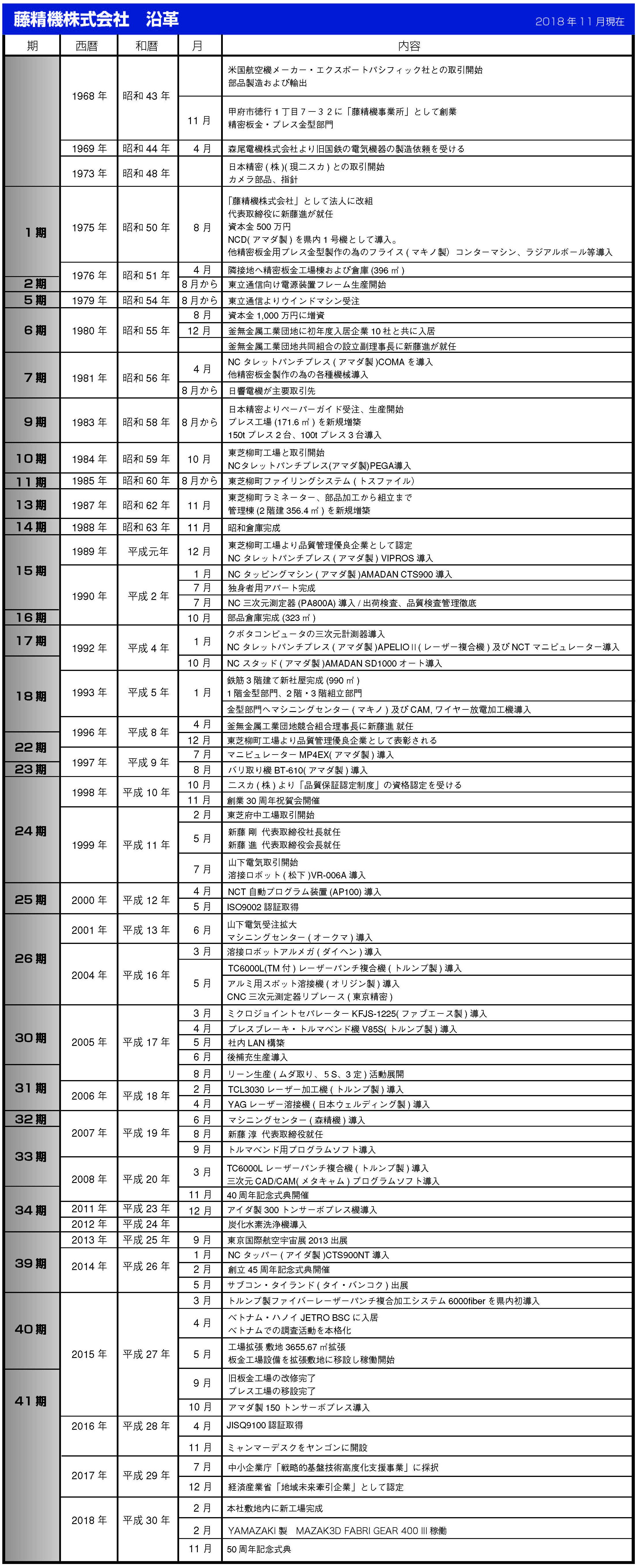 2018藤精機社歴